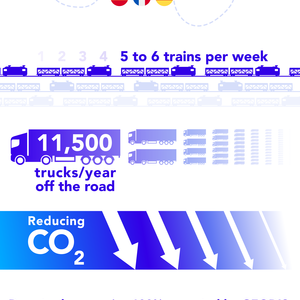 GEODIS reduces the carbon footprint of road freight between Germany and Spain by launching a new rail-road service