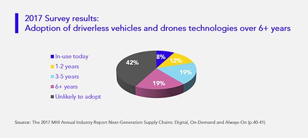 La adopción de tecnologías de vehículos sin conductor y drones en los próximo seis años
