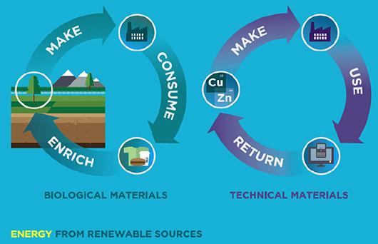 Ciclos del esquema de economía circular