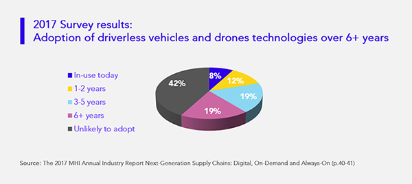 Adoption of driverless vehicles and drones technologies over 6+ years