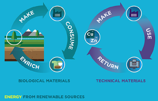 Cycles of circular economy schema
