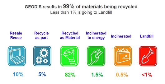 risultati nel riciclaggio