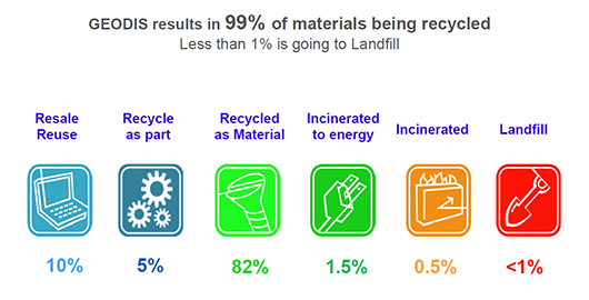 results in recycling
